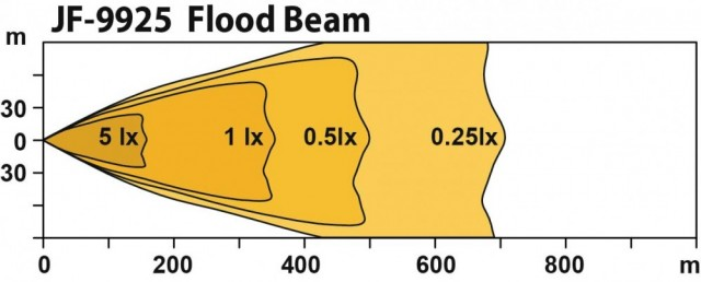 Flood beam